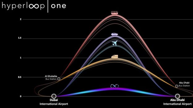 Hyperloop One produced a graphic to show how its transport system compared with other options
