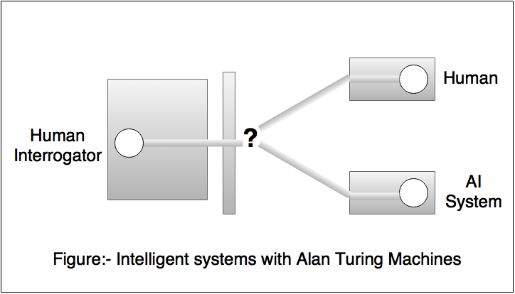 Artificial Intelligence Alaturing test