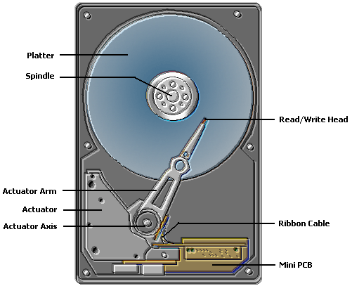 Components of an Hard drive