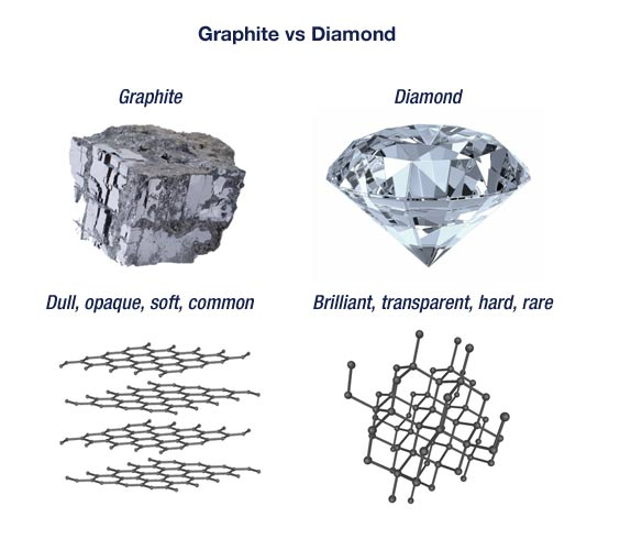 diamond vs graphite Tech Term: What is Nanotechnology or Molecular manufacturing.