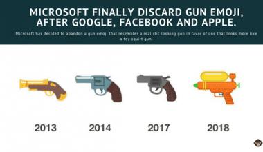microsoft Microsoft Finally Discard It's Gun Emoji, After Google, Facebook And Apple