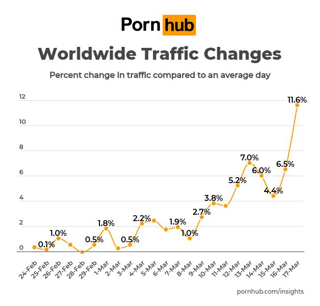pornhub insights corona virus world Pornhub Top 10 Most Visited Websites In Nigeria 2021